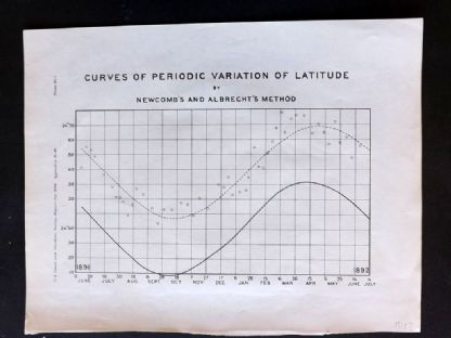 U. S. Coast Survey 1896 Chart. Curves of Periodic Variation of Latitude. Newcomb and Albrecht